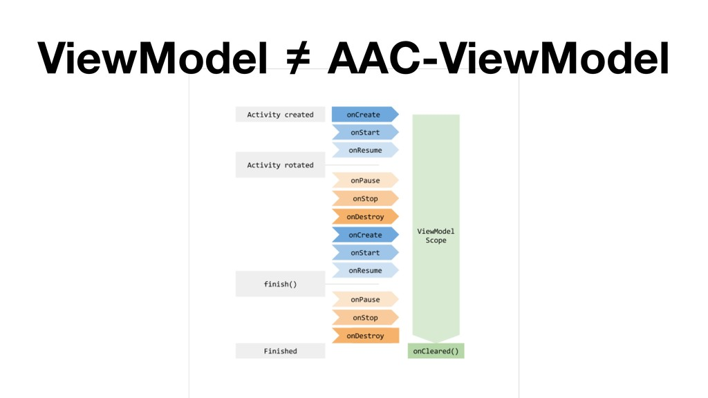 ViewModel = / AAC-ViewModel