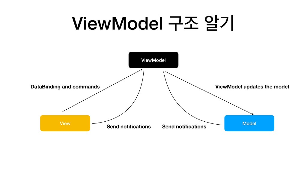 ViewModel View Model DataBinding and commands V...