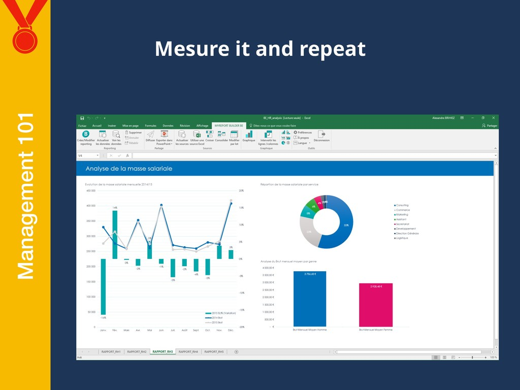 Mesure it and repeat Management 101
