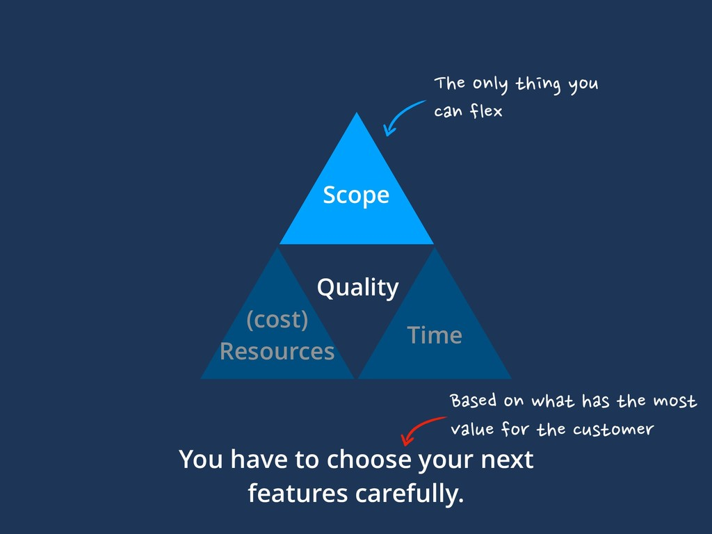 Scope (cost) Resources Time Quality You have t...