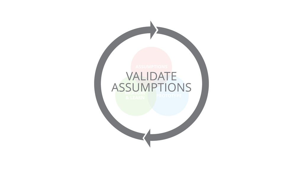 ASSUMPTIONS PROTOTYPE MEASURE & LEARN VALIDATE ...