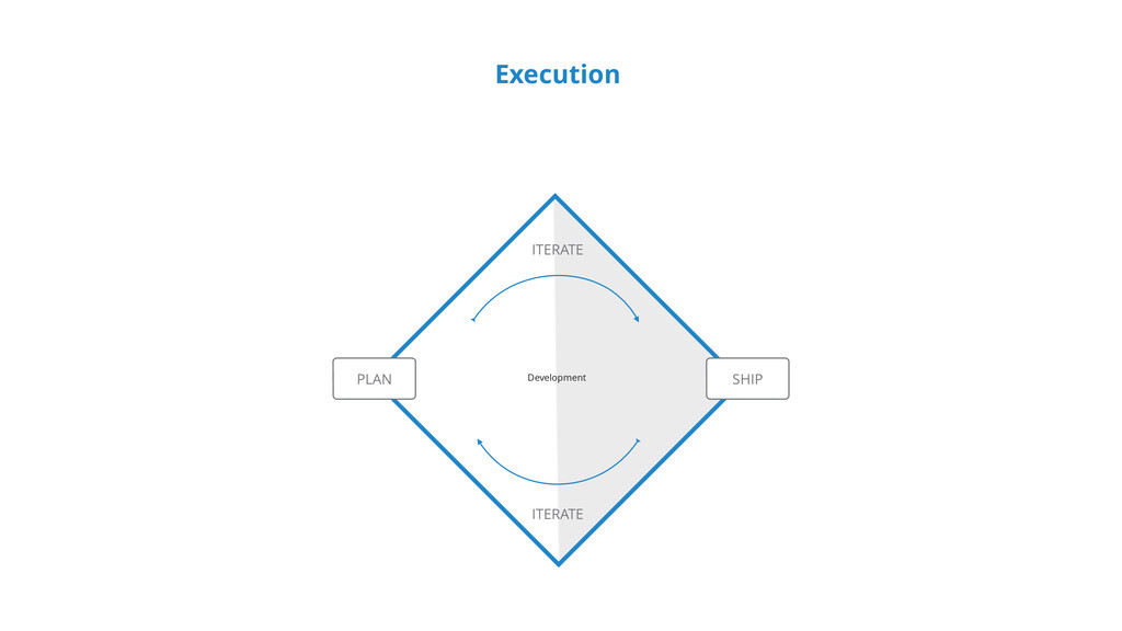 Execution PLAN SHIP Development ITERATE ITERATE