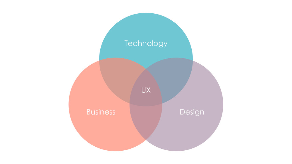 Technology Design Business UX