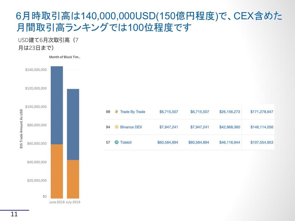 6月時取引高は140,000,000USD(150億円程度)で、CEX含めた 月間取引高ランキ...