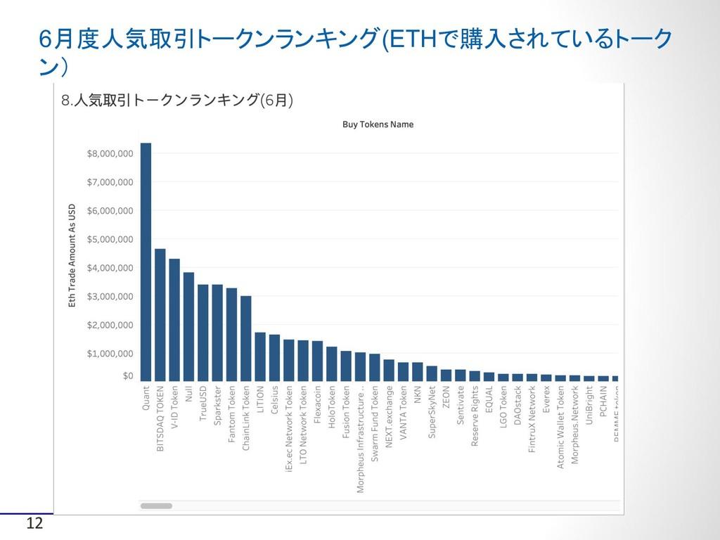 6月度人気取引トークンランキング(ETHで購入されているトーク ン) 12