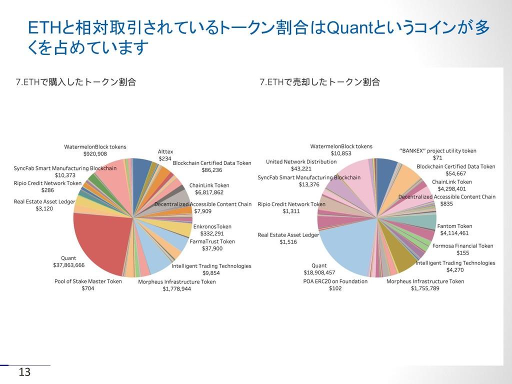 ETHと相対取引されているトークン割合はQuantというコインが多 くを占めています 13