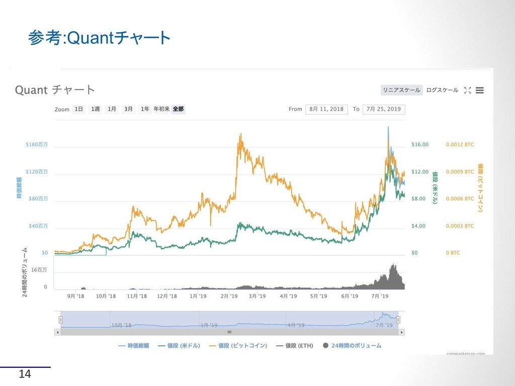 参考:Quantチャート 14