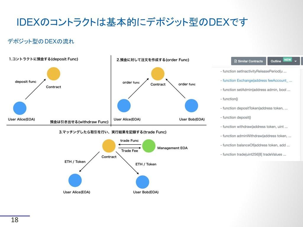 IDEXのコントラクトは基本的にデポジット型のDEXです 18 デポジット型のDEXの流れ