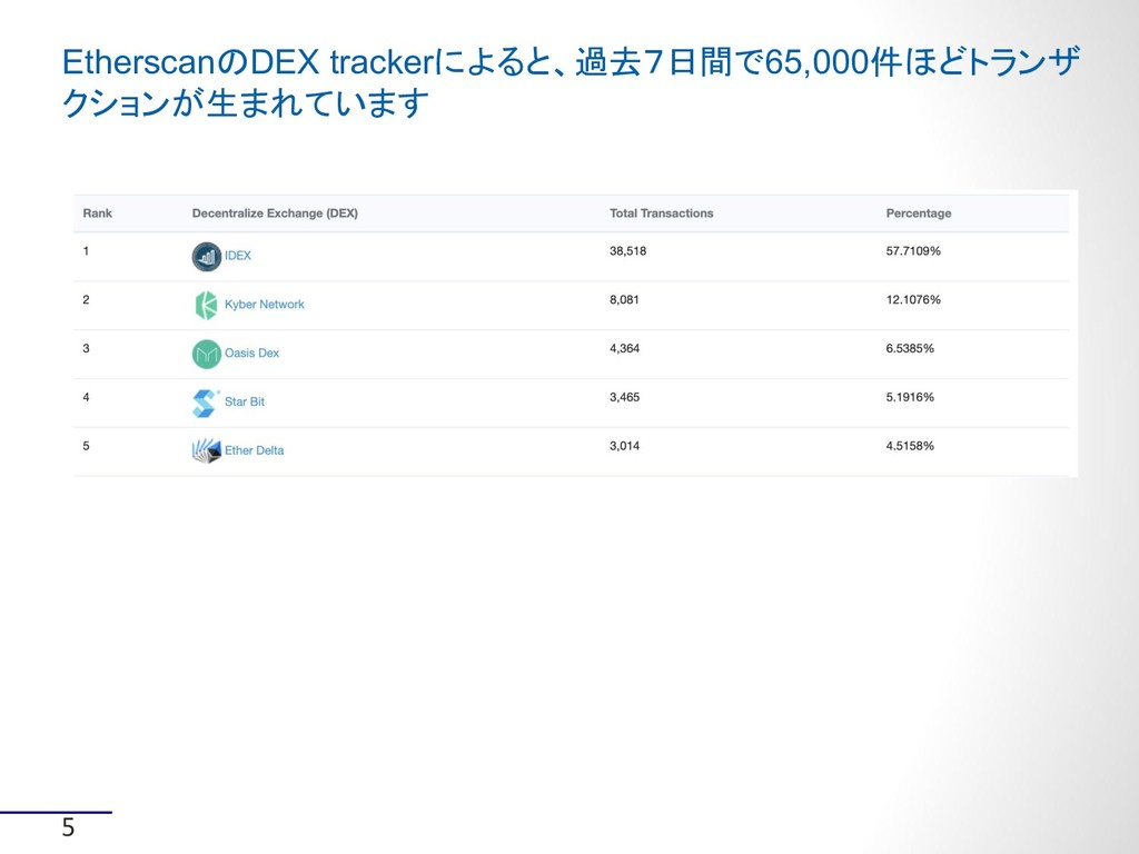 5 EtherscanのDEX trackerによると、過去7日間で65,000件ほどトランザ...