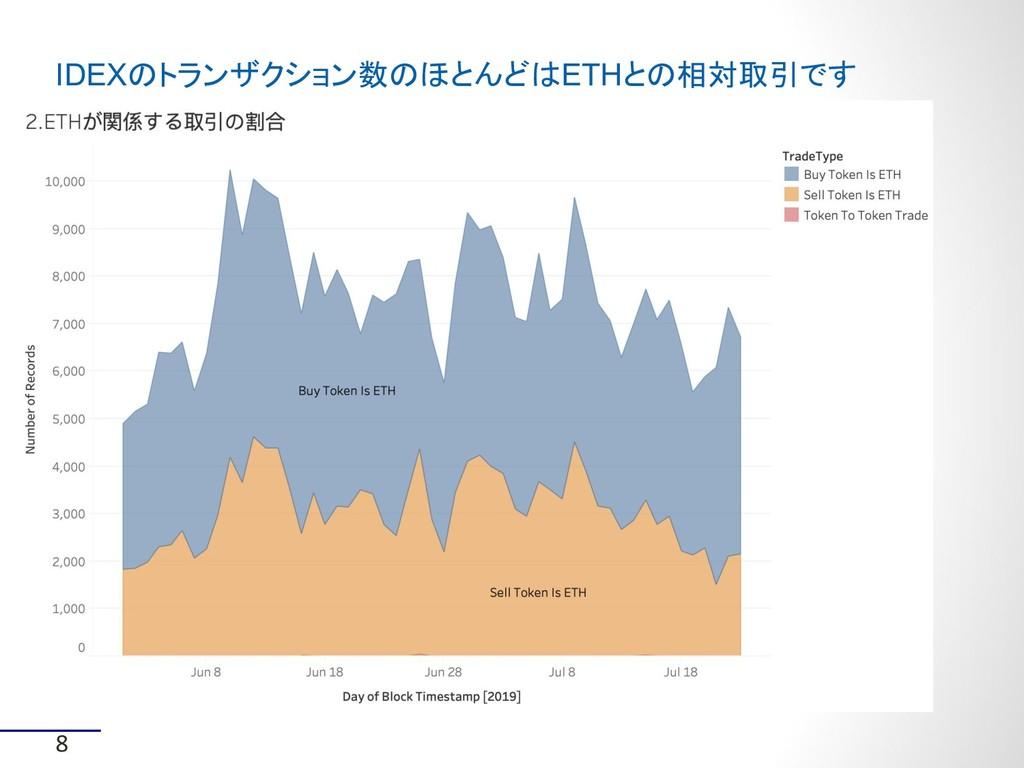 8 IDEXのトランザクション数のほとんどはETHとの相対取引です