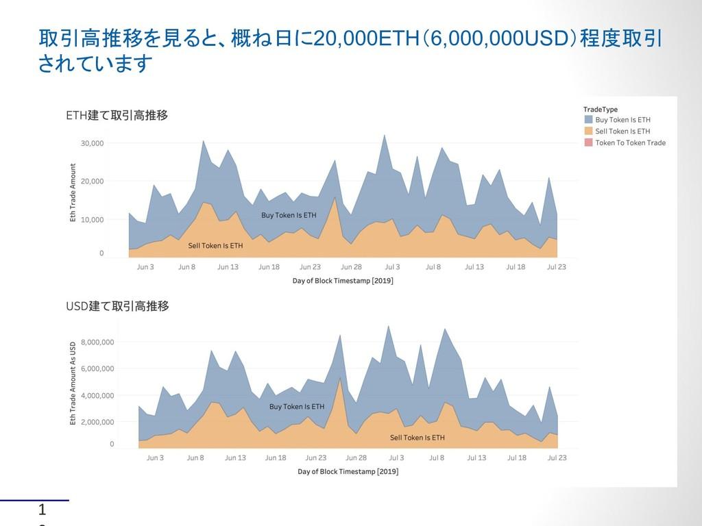 1 取引高推移を見ると、概ね日に20,000ETH(6,000,000USD)程度取引 されて...