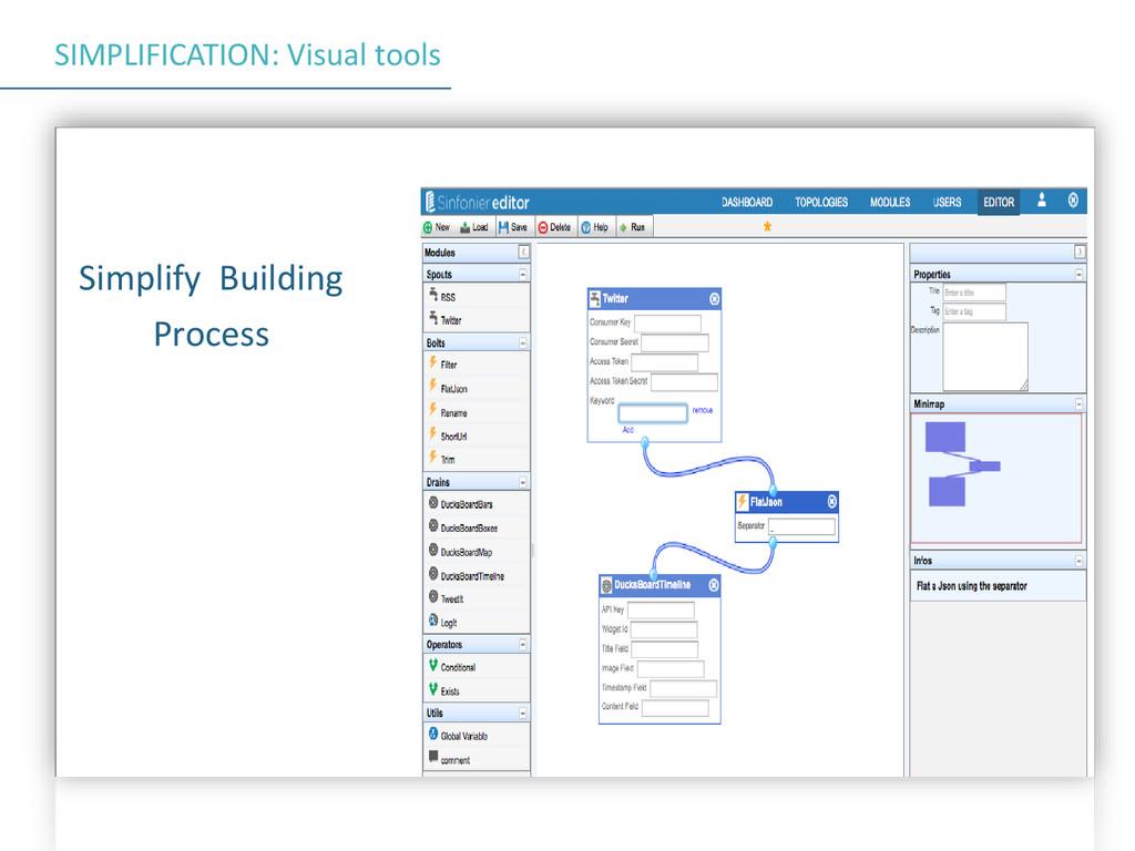 SIMPLIFICATION: Visual tools Simplify Building ...