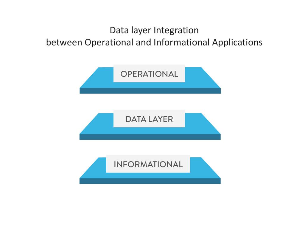 OPERATIONAL DATA LAYER INFORMATIONAL Data layer...