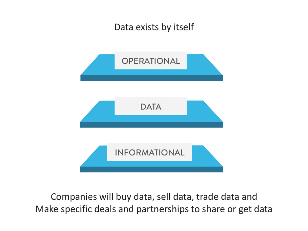 Data exists by itself OPERATIONAL DATA INFORMAT...