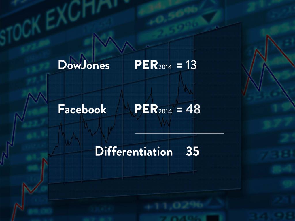 DowJones PER2014 = 13 Facebook PER2014 = 48 Dif...