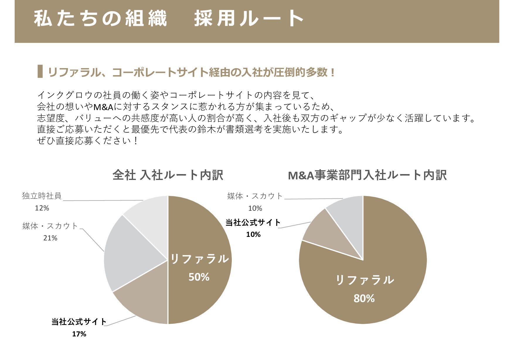 第 三 者 承 継 支 援 ( M & A 仲 介 事 業 ) M&Aの仲介事業を展開する会社...