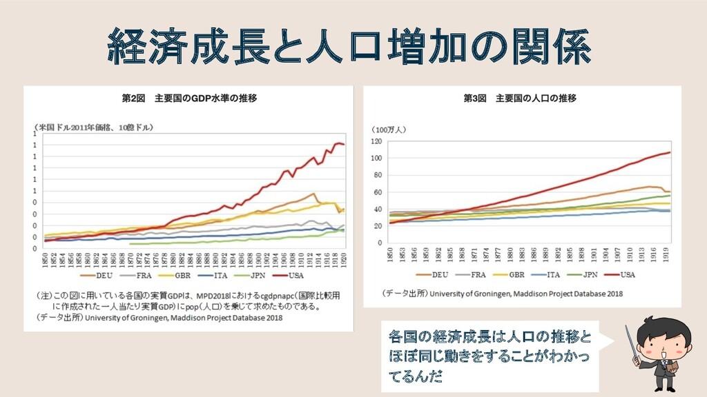 経済成長と人口増加の関係 各国の経済成長は人口の推移と ほぼ同じ動きをすることがわかっ てるんだ