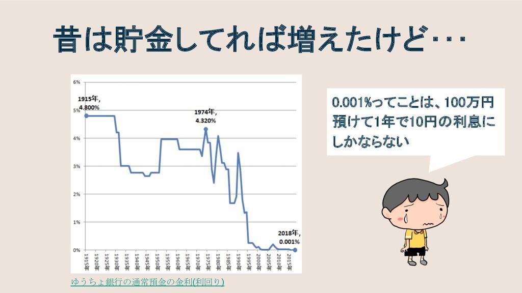 昔は貯金してれば増えたけど・・・ ゆうちょ銀行の通常預金の金利(利回り) 0.001%ってこと...