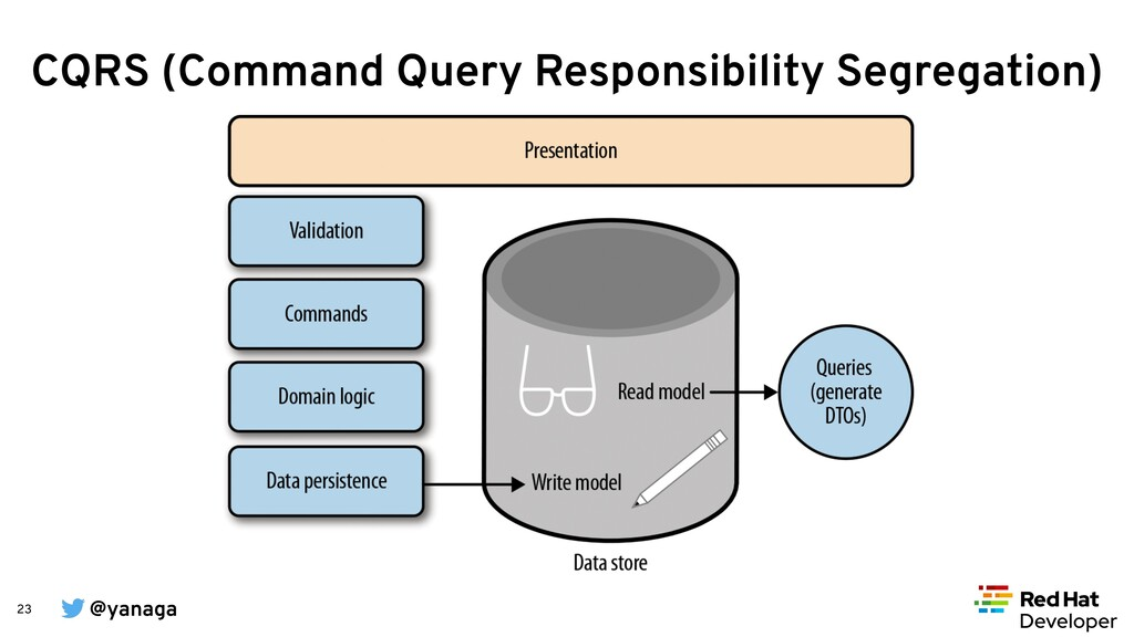 @yanaga 23 CQRS (Command Query Responsibility S...