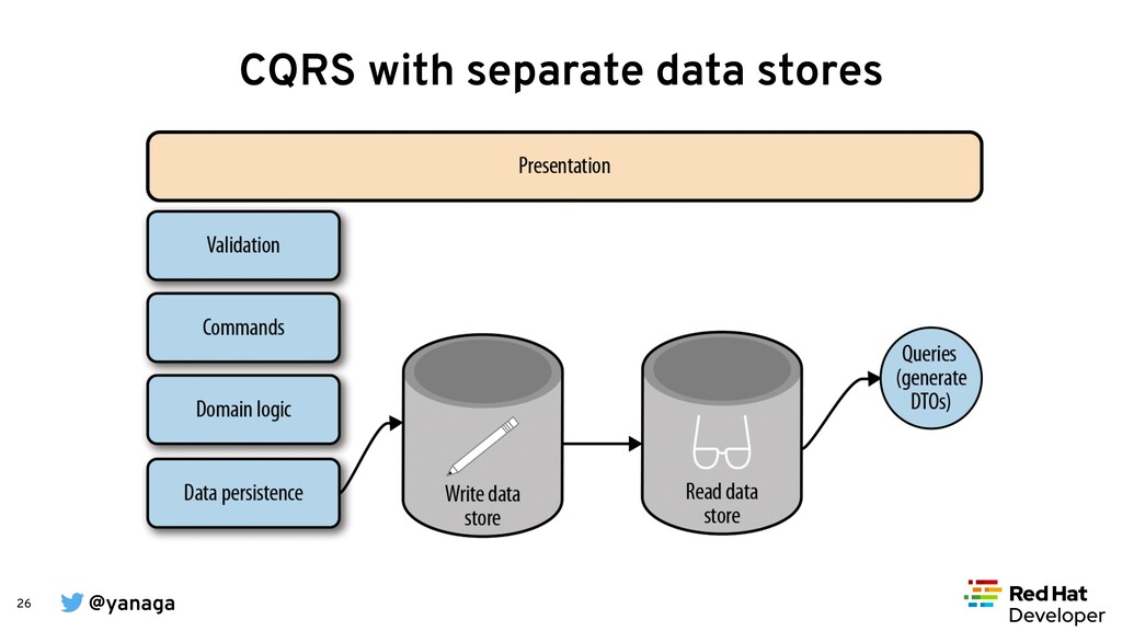 @yanaga 26 CQRS with separate data stores