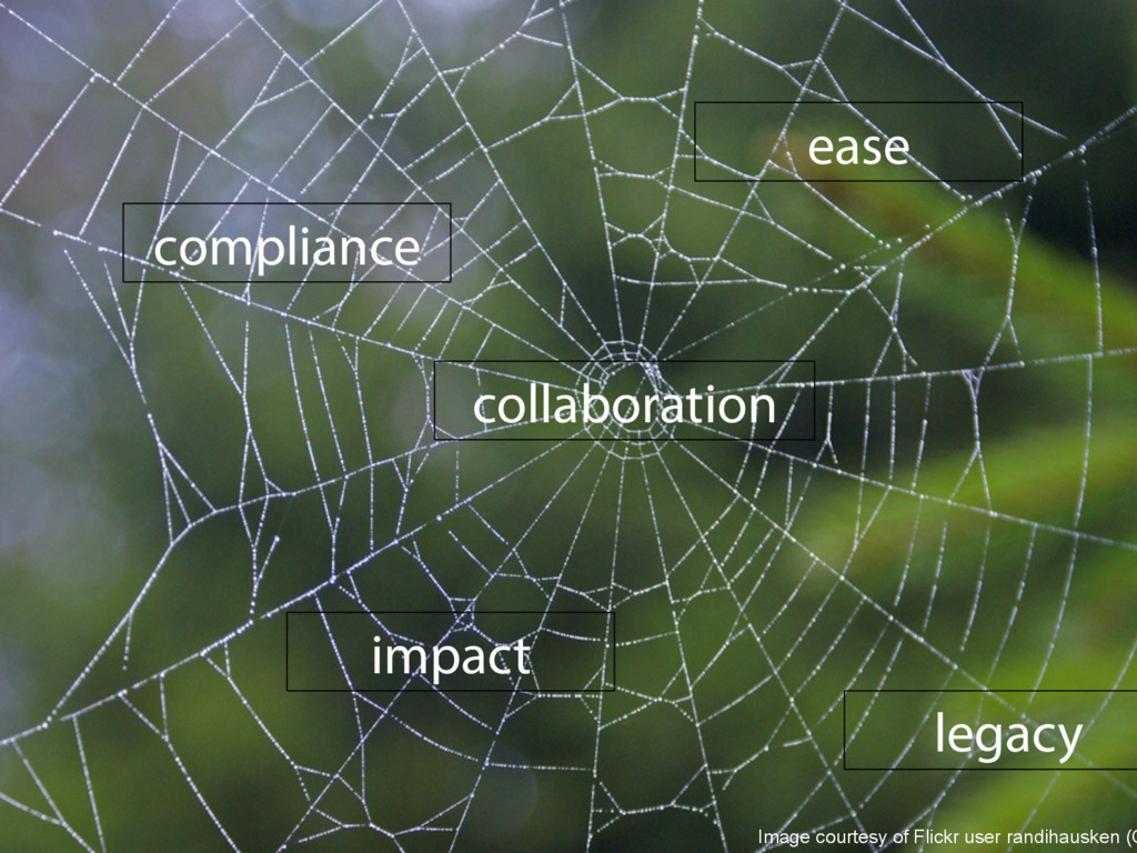 compliance impact legacy ease collaboration Ima...