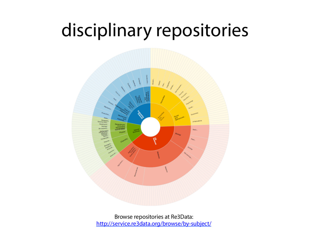 disciplinary repositories Browse repositories a...