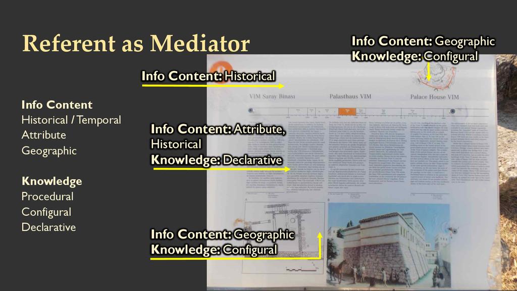Referent as Mediator  Info Content Histori...