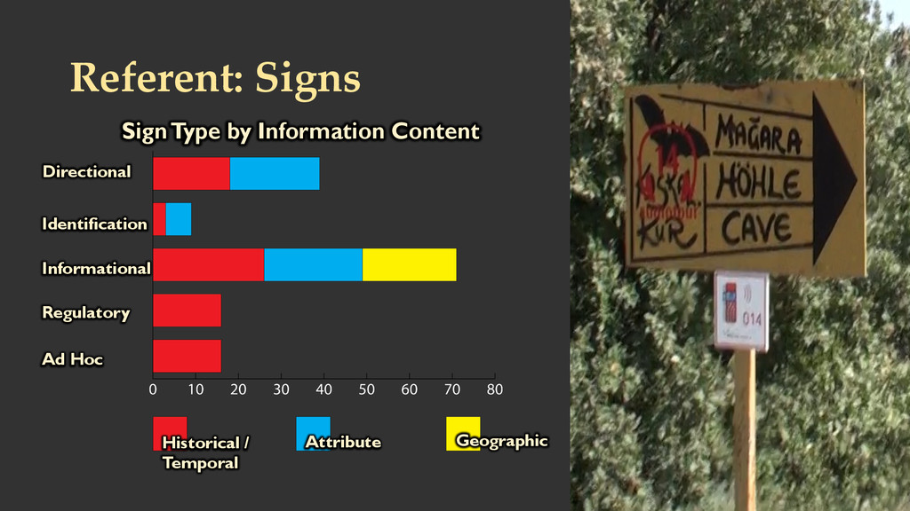 Referent: Signs  Sign Type by Information C...