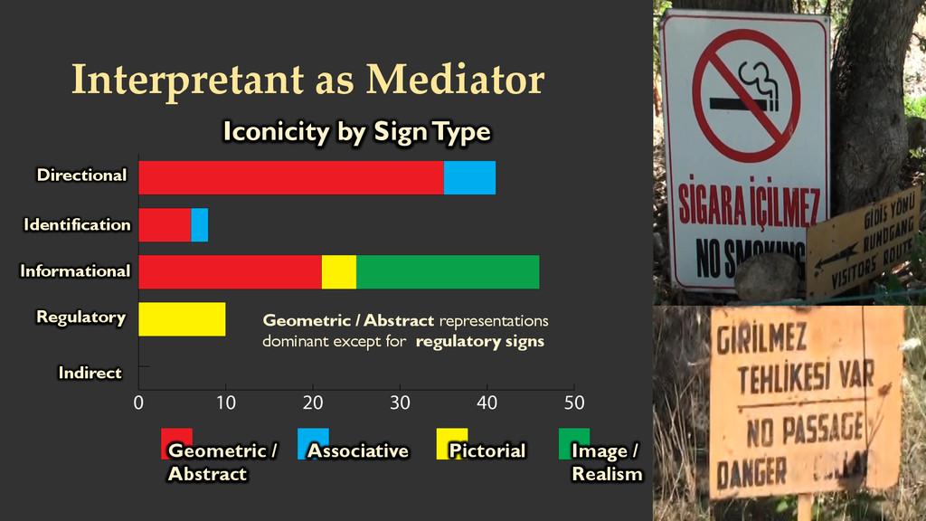 Interpretant as Mediator  Geometric / Abst...