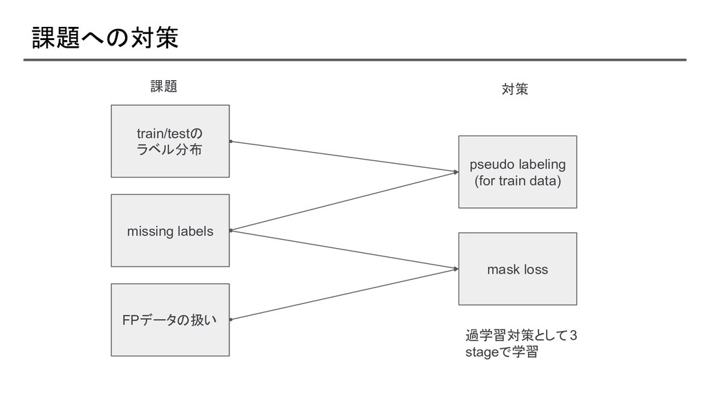 課題への対策 pseudo labeling (for train data) mask lo...