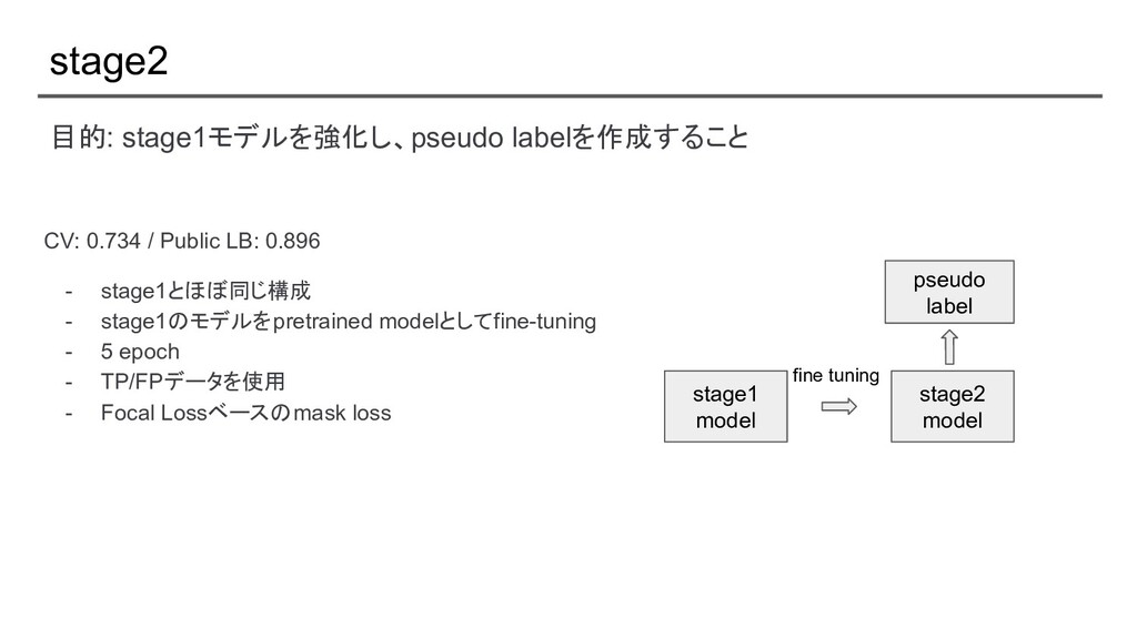 stage2 CV: 0.734 / Public LB: 0.896 - stage1とほぼ...