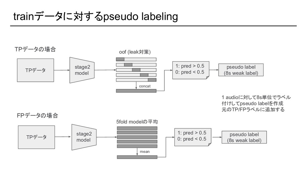 trainデータに対するpseudo labeling TPデータ TPデータの場合 stag...