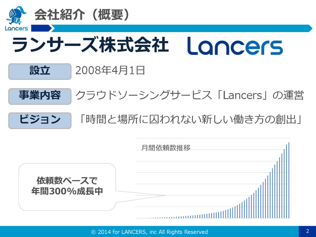 © 2014 for LANCERS, inc All Rights Reserved 会社紹...