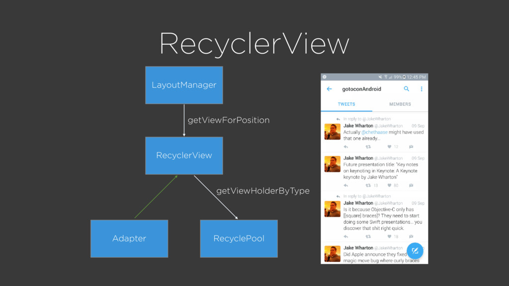 RecyclerView RecyclePool Adapter RecyclerView L...