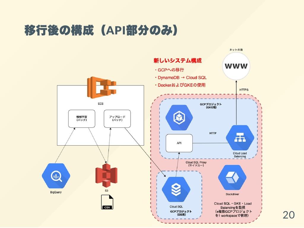 移行後の構成(API 部分のみ) 20