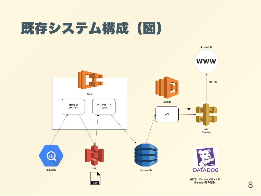既存システム構成(図) 8