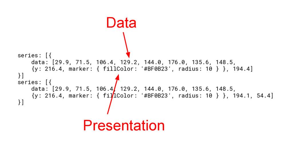 series: [{ data: [29.9, 71.5, 106.4, 129.2, 144...