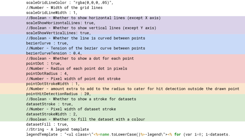 "scaleGridLineColor : ""rgba(0,0,0,.05)"", //Numbe..."