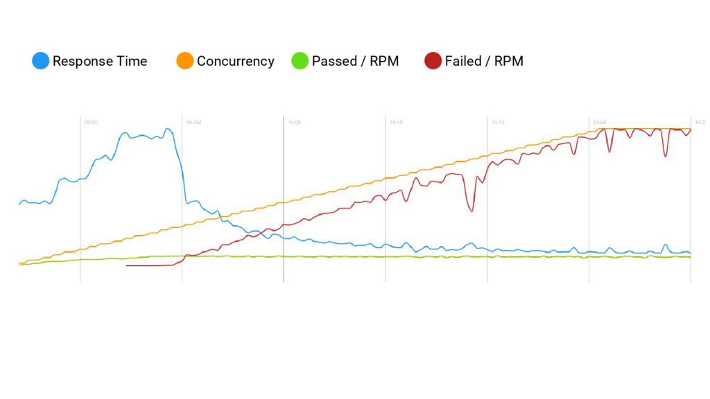 Response Time Concurrency Passed / RPM Failed /...