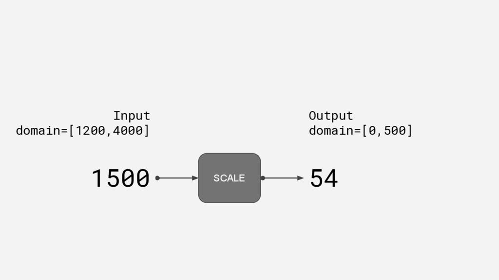 1500 54 SCALE Input domain=[1200,4000] Output d...