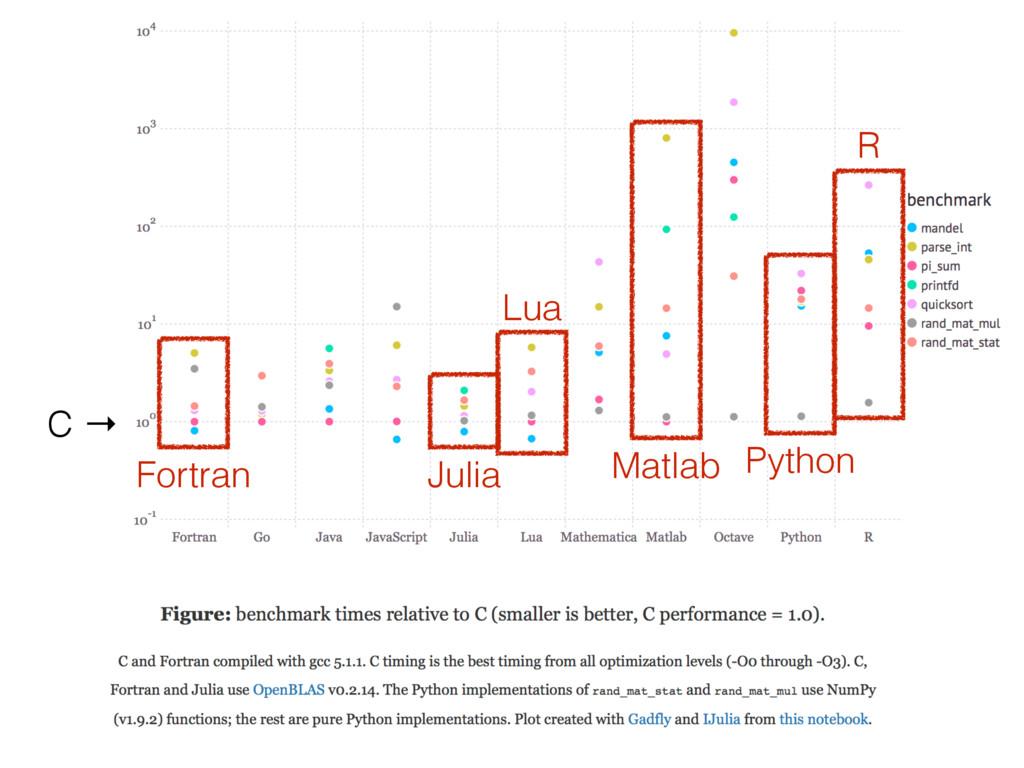 C → Julia Python R Lua Fortran Matlab