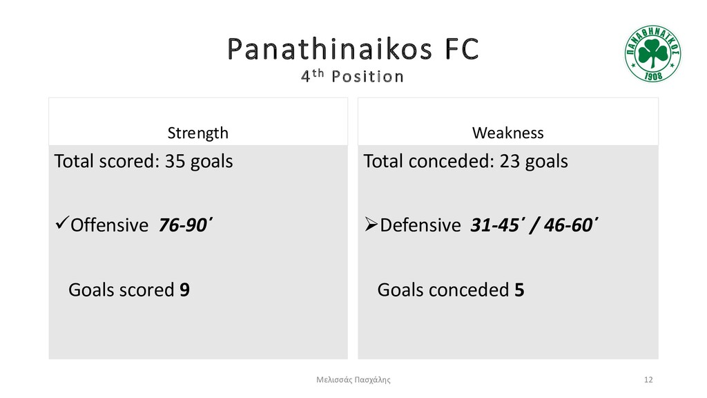 Panathinaikos FC 4th Position Strength Total sc...