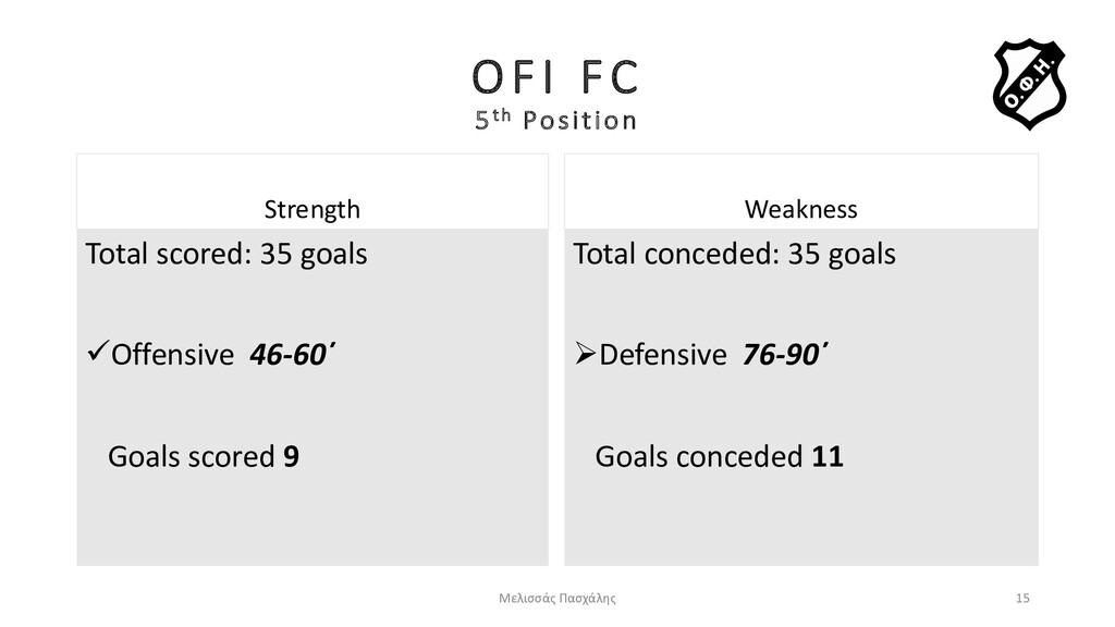 OFI FC 5th Position Strength Total scored: 35 g...