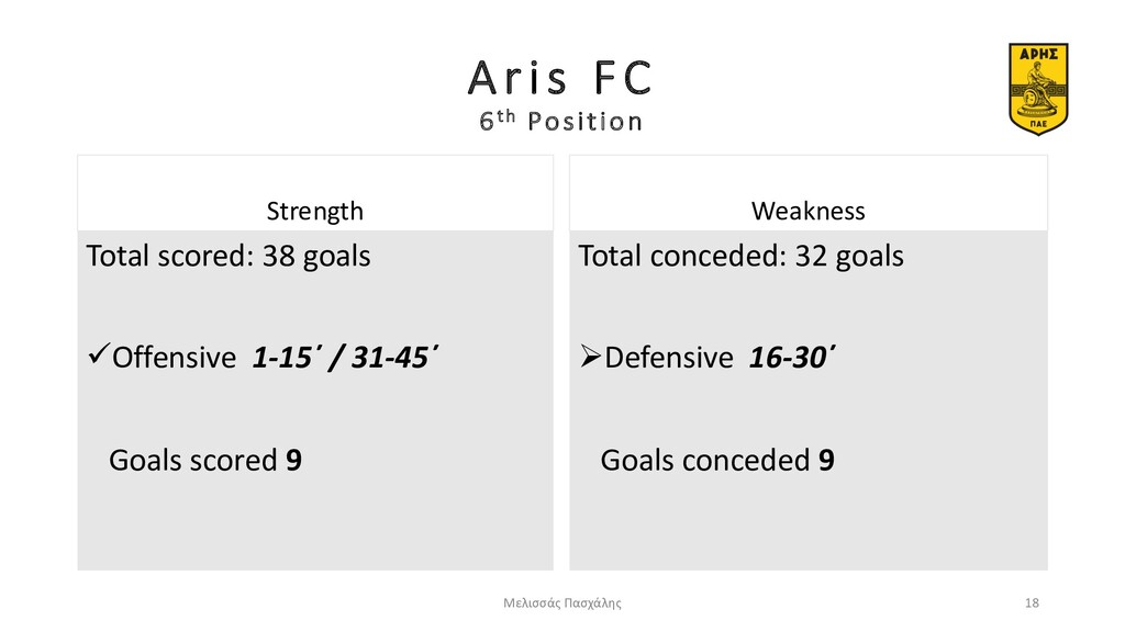 Aris FC 6th Position Strength Total scored: 38 ...