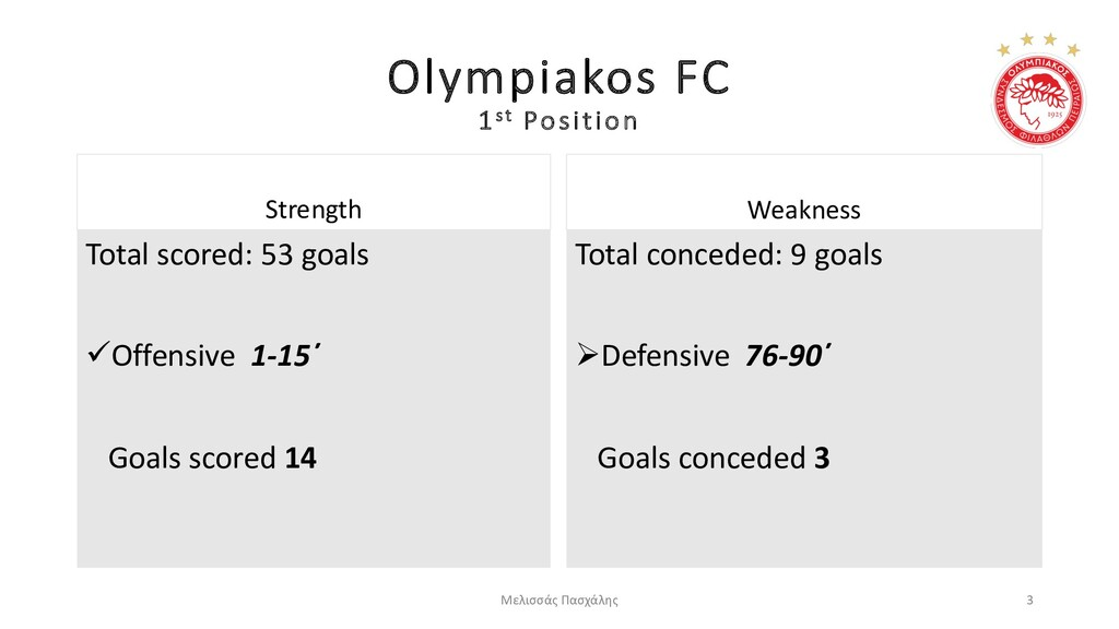 Olympiakos FC 1st Position Strength Total score...