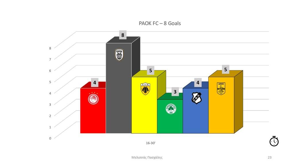 0 1 2 3 4 5 6 7 8 16-30' PAOK FC – 8 Goals Μελι...