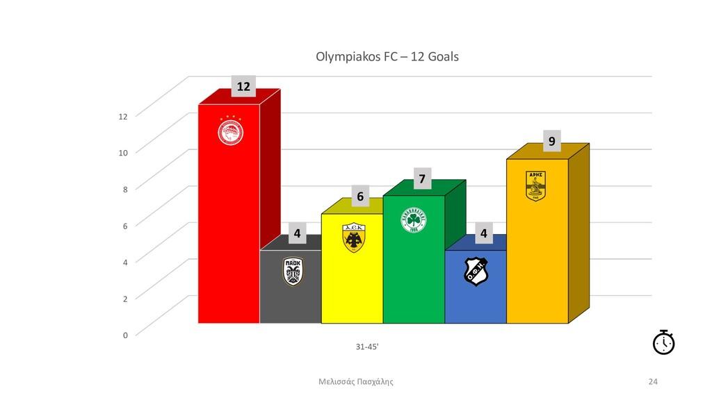 0 2 4 6 8 10 12 31-45' Olympiakos FC – 12 Goals...