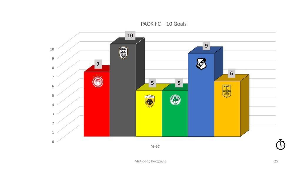 0 1 2 3 4 5 6 7 8 9 10 46-60' PAOK FC – 10 Goal...