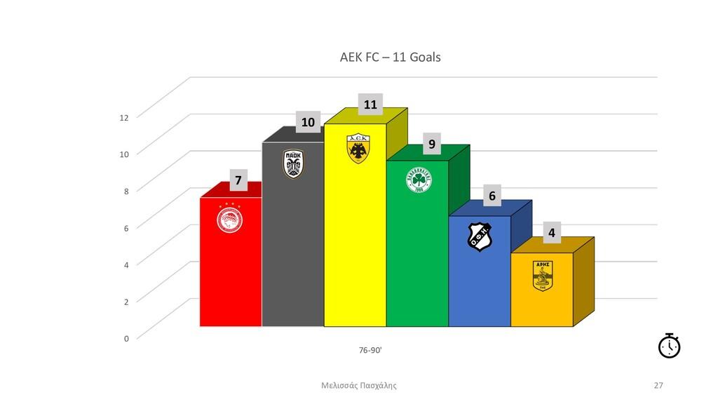 0 2 4 6 8 10 12 76-90' AEK FC – 11 Goals Μελισσ...
