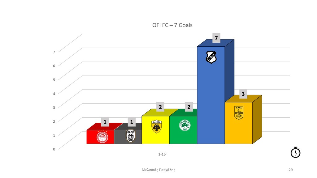 0 1 2 3 4 5 6 7 1-15' OFI FC – 7 Goals Μελισσάς...